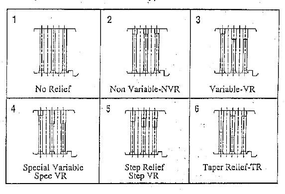 Pellet Mill Die Relief Types
