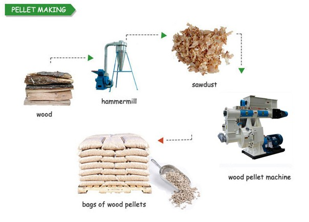 How to make wood pellets or biomass pellet fuel
