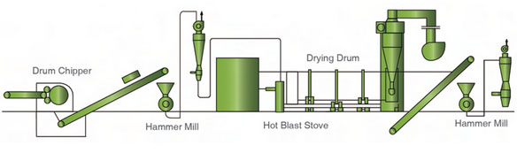 Technological Process of Pellet Plant